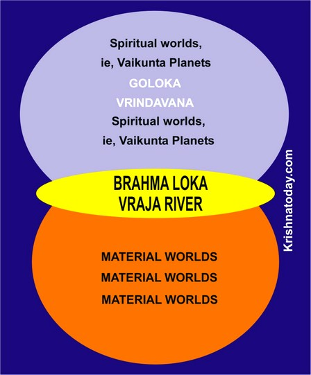 SPIRITUAL, MATERIAL & INTERMEDIATE WORLDS CREATIONS BY KRISHNA